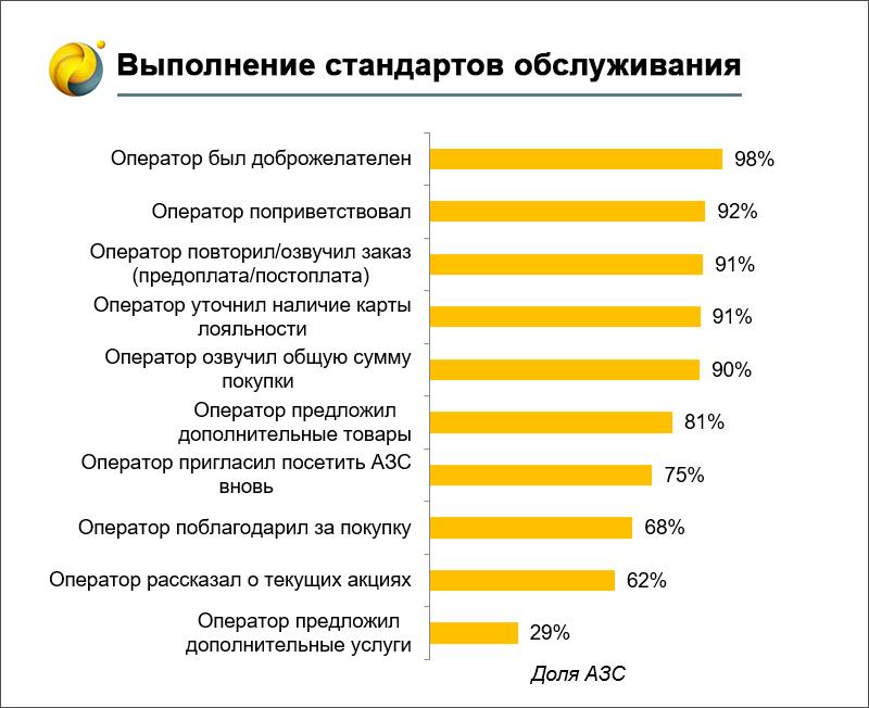 Современные АЗС: особенности привлечения клиентов