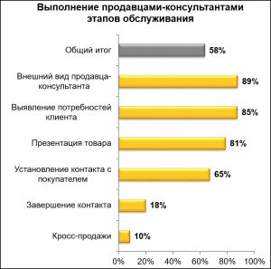 Комплексное исследование качества сервиса on-line и off-line магазинов электроники