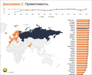 Smiling Report 2018: Великобритания, Чехия и Россия стали лидерами рейтингов