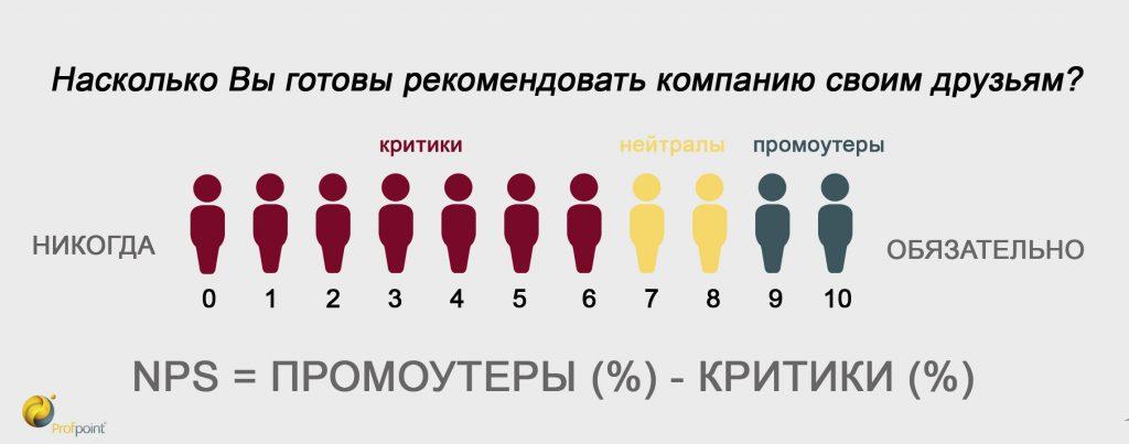 Индекс NPS: как измерить лояльность правильно