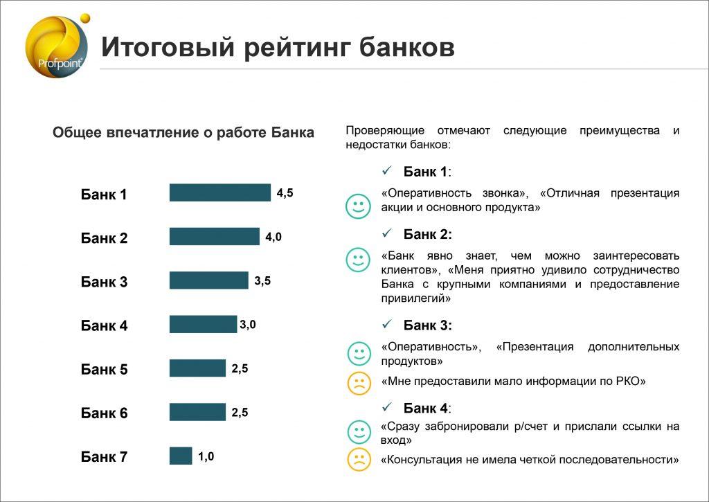 Конкурентный анализ на рынке банковских услуг